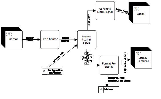 er diagram dfd u2019s cspec pspec of a software  u00ab theintrendz